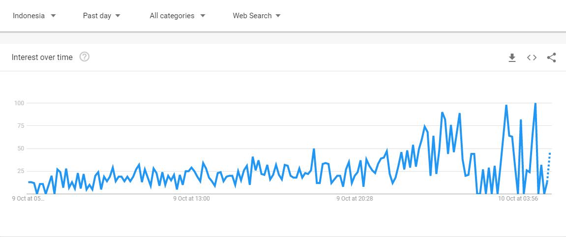 Google Trends - Pencarian Tentang harbolnas 10.10