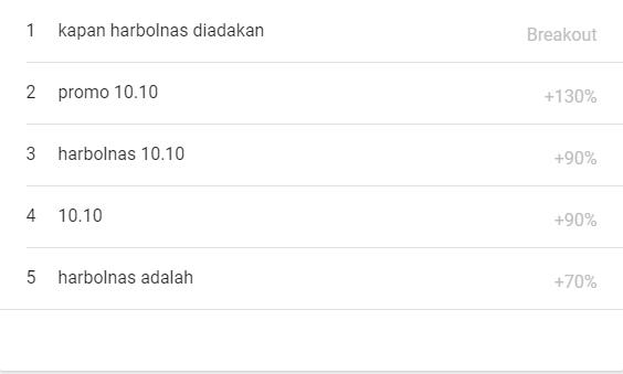 Promo 10.10 Harbolnas 10.10